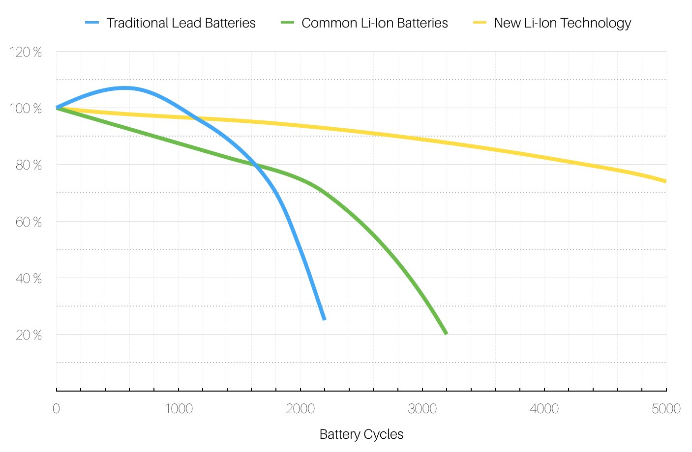 Battery Technology Comparison of Lithium-Ion vs. Lead-Acid